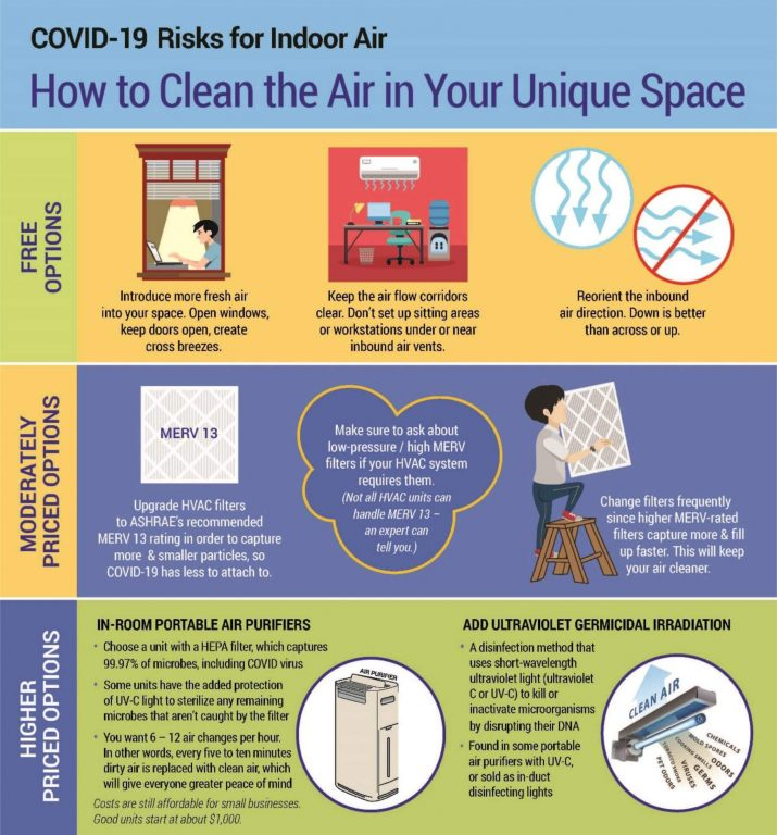 How Filters Can Clean Air in Your Facility